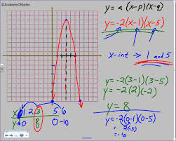 4 2b graphing quadratic equations in intercept form