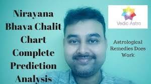 Bhava Chalit Chart Omjai Org Importance Of The Vedangas An Analysis Irjims Com