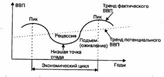 Циклические колебания экономического роста Теории экономических  Эволюция экономических циклов