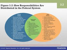 State Powers Vs Federal Powers Venn Diagram Federalism States And Nations Ppt Download