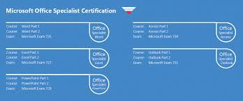 Microsoft Office Certification Why Should You Invest In It Ireland