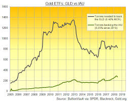 Gld Vs Gold Price Chart Cheaper Gold Etf Lists As Iau Hits 1 3rd Glds Size Gold News