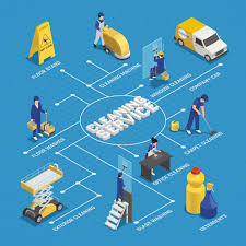 Car Wash Flow Chart Cleaning Service Isometric Flowchart With Workers