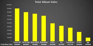 Bens Big Blog By The Numbers Nicki Minaj Is The Most