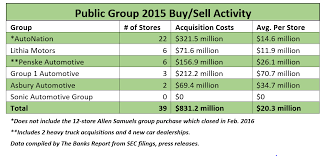 new car dealership press release2016 April Auto Dealer BuySell Report