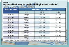 what do students do after high school later start time for teens improves grades mood and safety