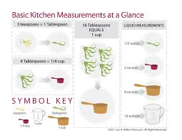 Cooking Measurement Chart Cooking Measurement And Conversion Chart