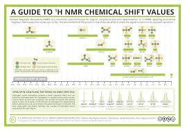 Nmr Reading Chart How Is Nmr Spectroscopy Read Socratic