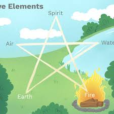 Wiccan Element Chart The Five Elements Of Fire Water Air Earth Spirit