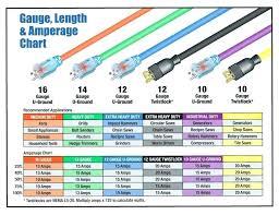Household Wire Gauge Chart Smartmarathontraining Com