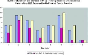 My Borgess Health Chart Reports Case Studies And Outcomes Data Springerlink