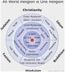Buddhism And Christianity Venn Diagram Hinduism Vs Buddhism Venn Diagram Admirable Quadrajet Carburetor