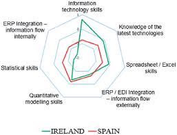 What Is An Analytical Skill Country Comparison Of Analytical Skill Gaps Ireland Versus