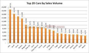 June 2019 Indian Car Sales Figures Analysis Team Bhp