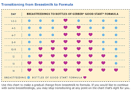 Switching Your Baby To Formula Breastmilk To Formula Baby