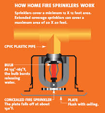 home fire sprinkler photos to use how home fire sprinklers work