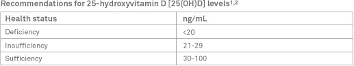 Optimal Vitamin D Level Chart Quest Diagnostics Vitamin D Testing
