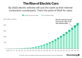 Ev Range Chart Heres How Electric Cars Will Cause The Next Oil Crisis