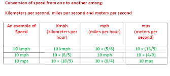 Kph Conversion To Mph Chart Time And Distance