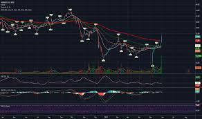 Aramark Stock Chart Armk Stock Price And Chart Nyse Armk Tradingview