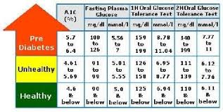 A1c Levels Chart A1c Level Chart Jasonkellyphoto Co