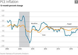 why i voted to keep rates steady neel kashkari medium next let s look at inflation expectations or where consumers and investors think inflation is likely headed inflation expectations are important drivers
