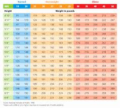 Hispanic Bmi Chart Of Bmi Height And Weight Chart Unique Bmi