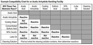 Can We Have Reactive Interactions Aiche