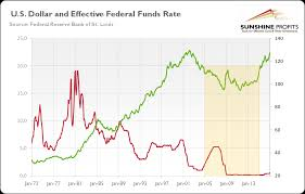 Real Fed Funds Rate Chart Gold Second Fed Hike And Interest Rates Kitco News