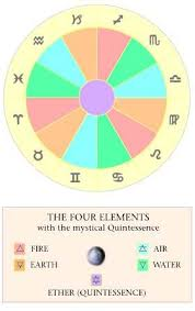 The Elements Elemental Qualities In Astrology