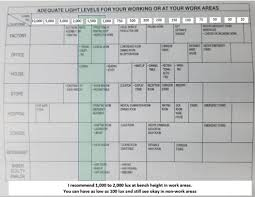 Led Light Lux Level Led Lighting Shootout Test Results And What You Need To