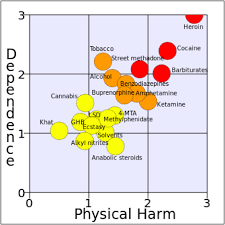 Drug Chart Think Drugs Are Bad Read This Article First Nat Eliason
