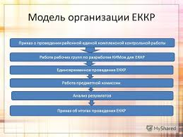 Презентация на тему Развитие муниципальной системы образования  8 Модель организации ЕККР Приказ о проведении районной единой комплексной контрольной