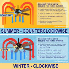 ceiling fan direction in winter for summer and