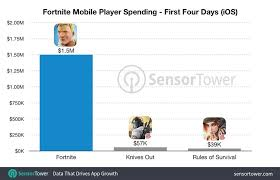Fortnite Player Count Chart Heres How Much Fortnite Battle Royale On Ios Has Made