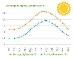 Weather Vs Climate Chart Climate Temperature And Weather In Sicily Weather Forecast