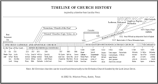 Timeline Of Church History Church History Faith Church