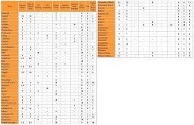 Anabolic Steroid Bodybuilding Supplement Effectiveness Chart