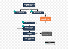 Construction Rfi Process Flow Chart Engineering Cartoon Png Download 626 631 Free