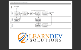 Learndev I Will Create A Cross Functional Business Process Diagram For 15 On Www Fiverr Com