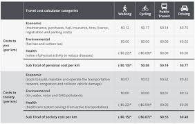 Travel Cost Calculator Goblin Mazredrum