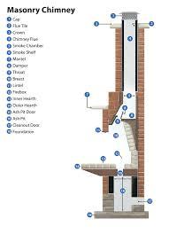 fireplace chimney cleaning cost masonry chimney diagram to enlarge fireplace flue cleaning cost fireplace chimney cleaning cost