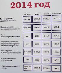 Отчет по практике на станции Инская Рисунок 4 2 Показатели работы станции за 2014 год