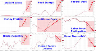 Since Obama Took Office Chart
