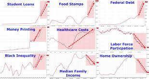 Obama Years In Nine Charts