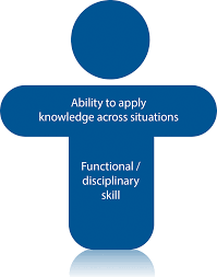 people teams and interactions agile business consortium figure 14d t shaped skills