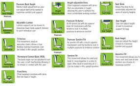 office chair guide. why is a good chair important office guide
