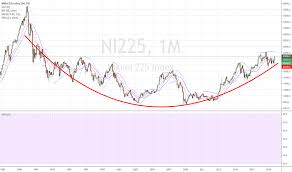 Nikkei Daily Chart Nikkei 225 Index Chart Ni225 Quote Tradingview