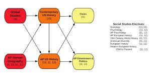 Psychology Flow Chart Delavan Darien High School