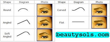 eye shape chart how to shape and pluck my eyebrows beauty sols